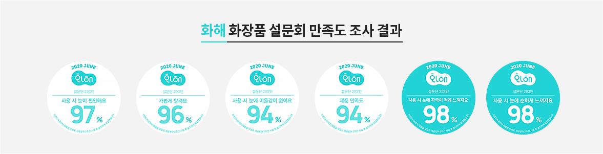이니스프리-심플라벨 롱앤컬 마스카라-화해 화장품 설문회 만족도 조사 결과