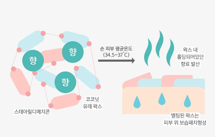 이니스프리-제주 라이프 퍼퓸드 핸드크림-세미왁스 트랩 기술 손의 온도에 녹아 왁스 내 홀딩되어 있던 향료를 발산해줍니다.