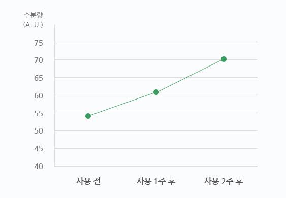 이니스프리-더마 그린티 프로바이오틱스 크림-피부 수분 증가 28.3%