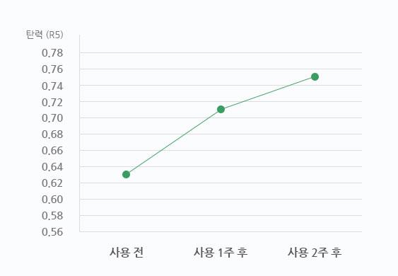 이니스프리-더마 그린티 프로바이오틱스 크림-피부 탄력 개선 18.7%