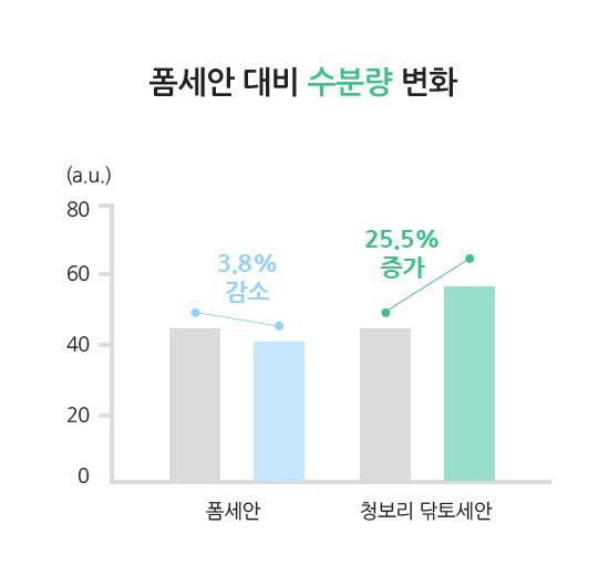 이니스프리 - 청보리 필링 토너 250mL - 폼세안 대비 수분량 변화(폼세안 3.8% 감소, 청보리 닦토세안 25.5% 증가)