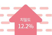 이니스프리-트루케어 시카 AA 트리트먼트 크림-치밀도 12.2% ↑