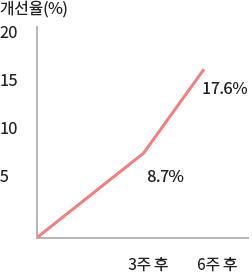이니스프리-트루케어 시카 AA 트리트먼트 크림-피부 수분량 증가