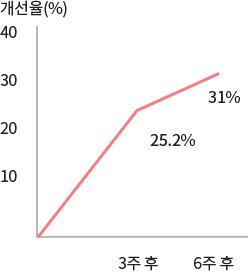 이니스프리-트루케어 시카 AA 트리트먼트 크림-피부 각질 감소