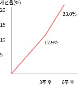 이니스프리-트루케어 시카 AA 트리트먼트 크림-탄력도(R2) 증가